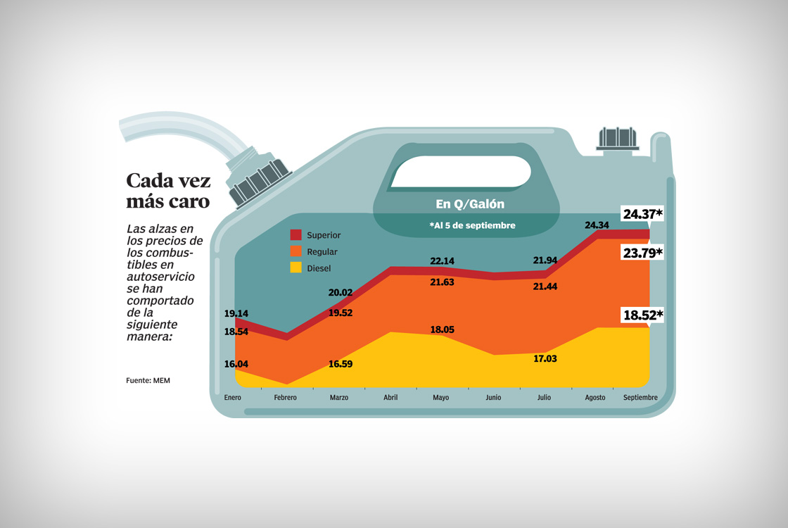 gas-going-up-infographics-1120x750